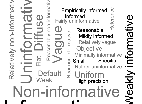 level of informativeness of the priors