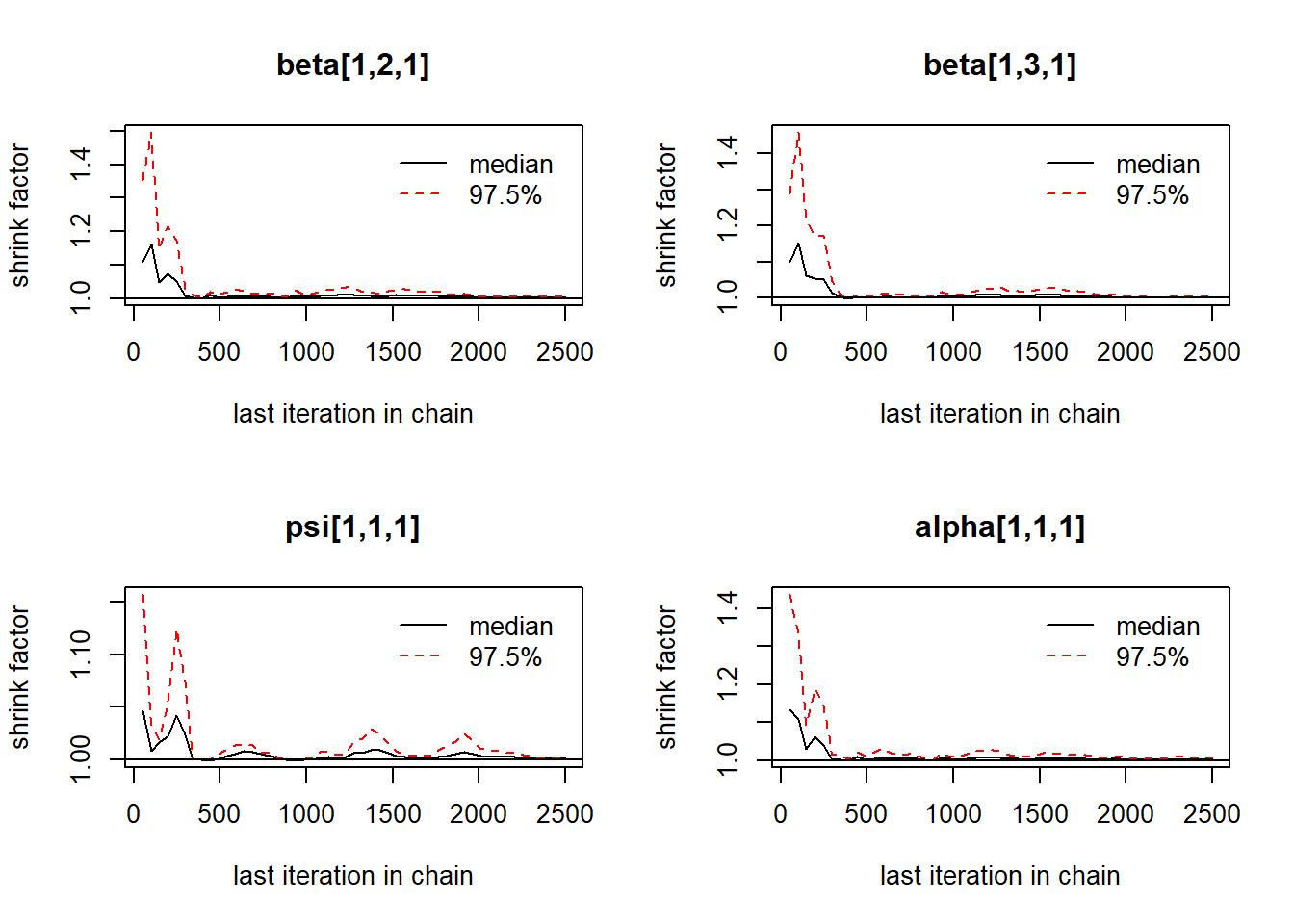 WAMBS Blavaan Tutorial (Bayesian) in Stan
